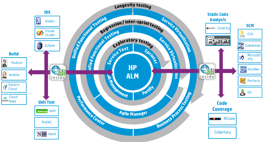 HP s complete solution