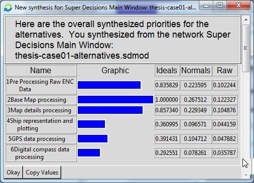 Figure 11. Synthesized Result for Case01 showing Relative Importance of the System Features 4.1. Case 02 Using SFA.