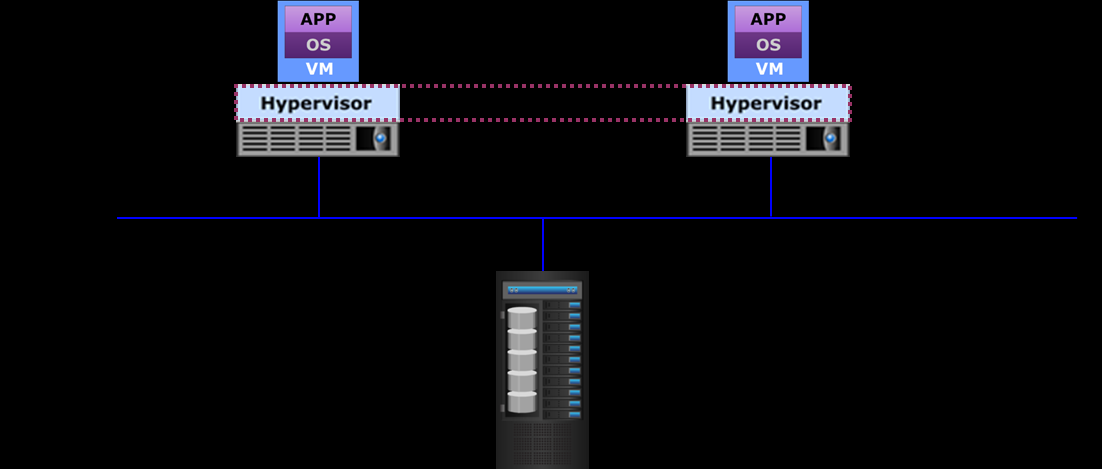Hypervisor Cluster Multiple hypervisors running on different systems are clustered Provides continuous availability of services running on VMs even if