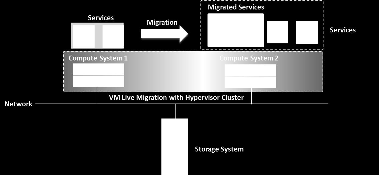 Virtual Machine Live Migration Running services on VMs are moved from one physical compute system to