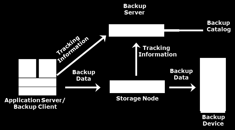 Key Backup Components Backup client Gathers the data that is to be backed up Sends the data to the storage node Backup server Manages backup operations