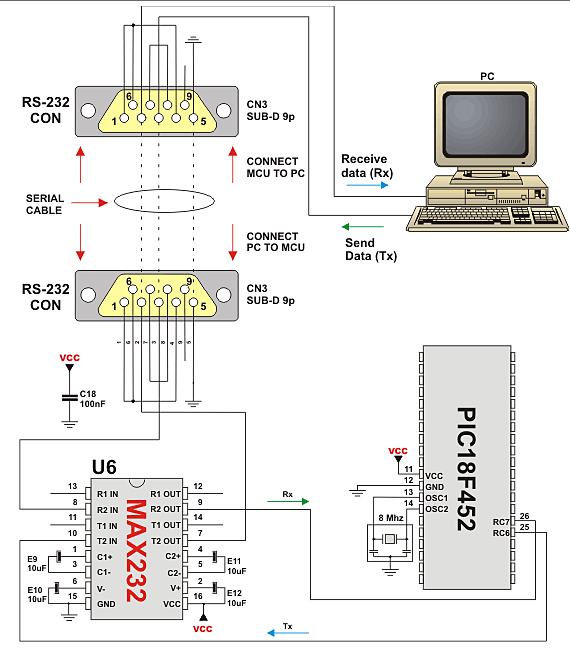 RS-232 HW Connection Concerning with voltage levels, all that is required (at the hardware) is an external level shifter to