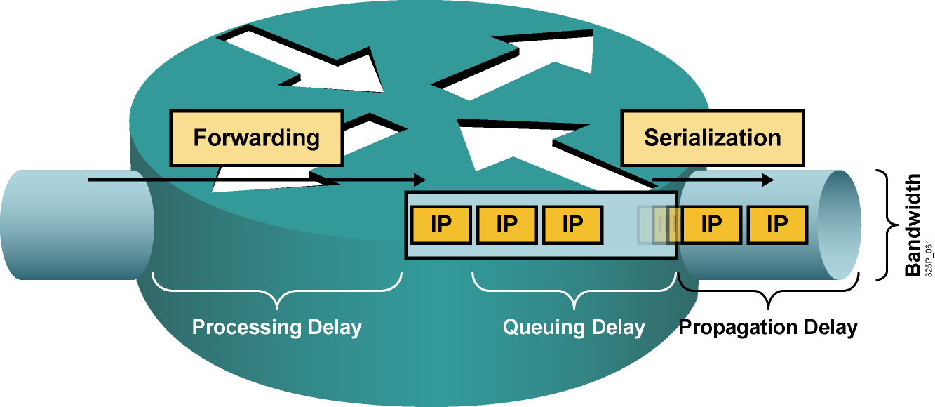 Types of Delay Processing delay: The time it takes for a router to take the packet from an input interface, examine the packet, and put the packet into the output queue of the output interface.