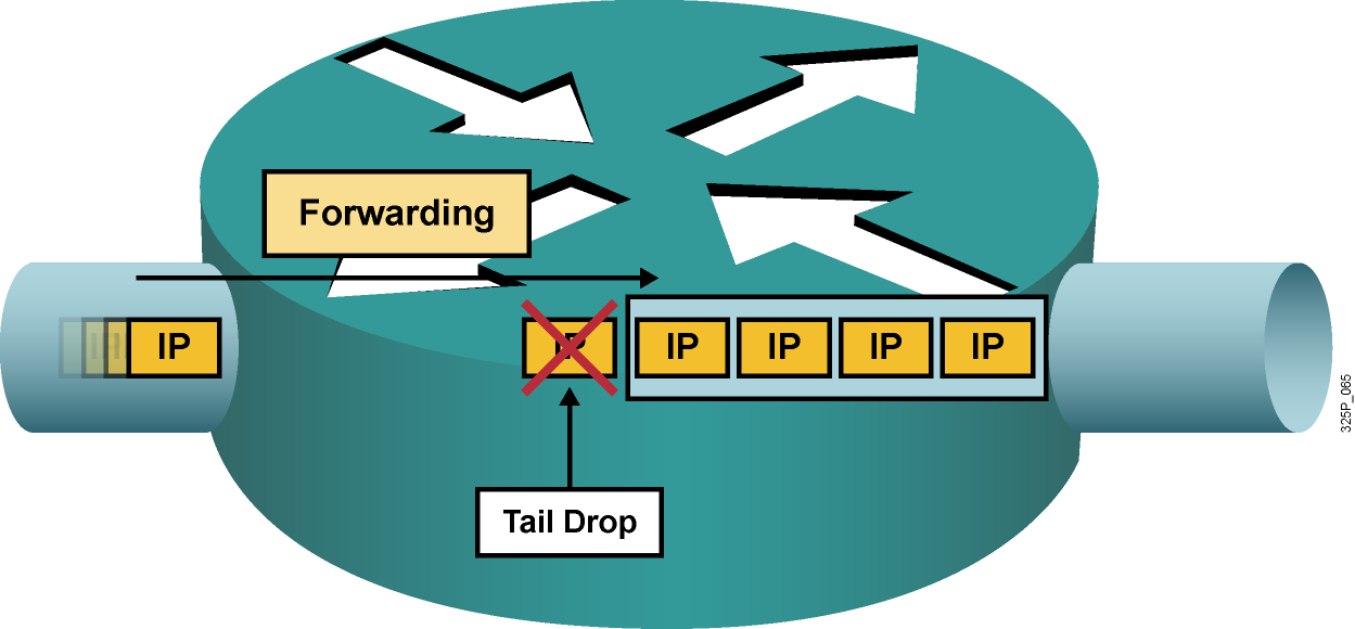 Types of Packet Drops Tail drops occur when the output queue is full. Tail drops are common and happen when a link is congested.
