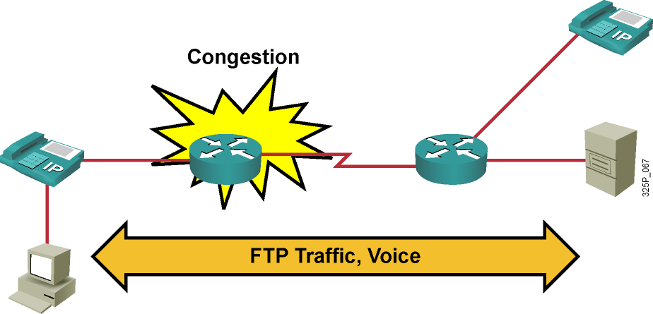 Reducing Packet Loss in a Network Problem: Interface congestion causes TCP and voice packet drops, resulting in slowing FTP traffic and jerky