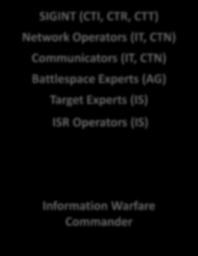 Warfighters 1990 2015 2025 Electronic Warfare Information Advantage SIGINT (CTI, CTR, CTT) System Administrators (DS, DP) Communicators (RM, CTO, SM) Electronic Warfare (EW, CTT) METOC Forecasters