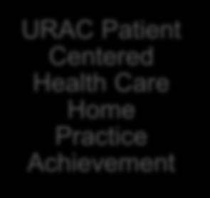 PCHCH Programs Likely to Qualify for MLR URAC Patient Centered Health Care Home Toolkit URAC PCHCH Programs Note: Because all standards in these programs are likely to qualify, the PCHCH Program