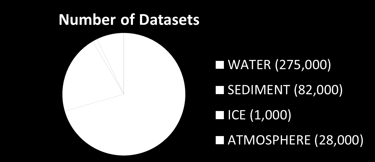 DATA COLLECTIONS Number of Data Items: >6 billion Environmental data (e.g. physics, chemistry, optics) Biological inventories (e.g. presence/absence, abundance, biomass) Biological vital rates (e.