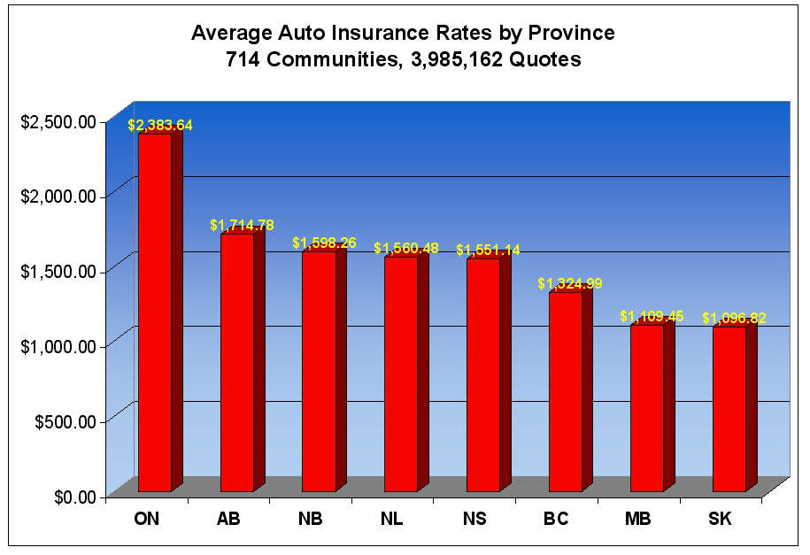 FINDING #1 Rates in New Brunswick, Newfoundland and Nova Scotia Are