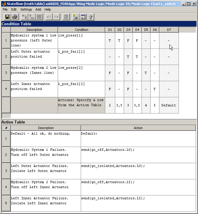 Key Features Defines functions Procedurally, using Embedded MATLAB TM Graphically, using flow diagrams In tabular form, with truth tables Provides