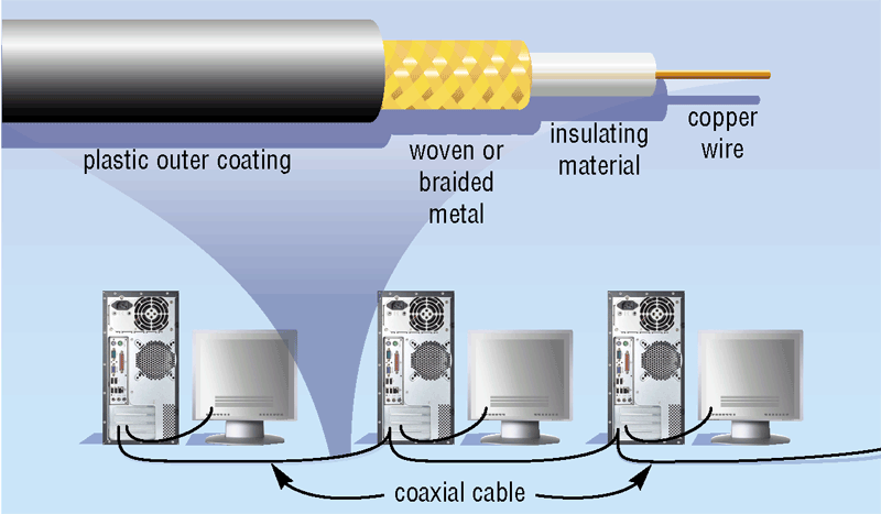 Physical Transmission Media What are twisted-pair cable and coaxial cable?