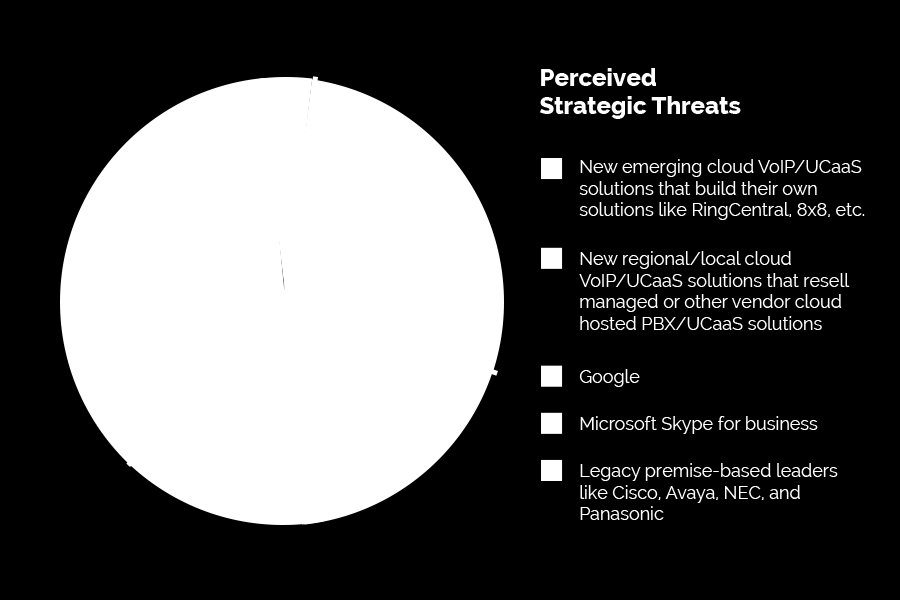 What approach do you consider to be your biggest strategic threat? A: Service providers see competing cloud solutions as their biggest threat.
