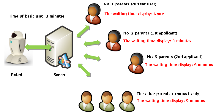 of the current control rights and use times of the applicant who applied are also displayed to the other connections. Refer to Figure 5.