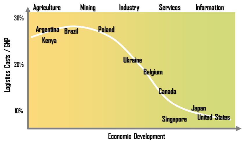 Figure 1. Supply Chain Management: New Directions for Developing Economies [http://people.hofstra.edu/geotrans/eng/ch5en/conc5en/logisticsecodev.html] 2.