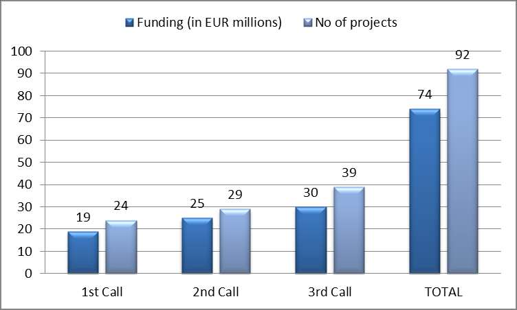 Budget and projects funded per