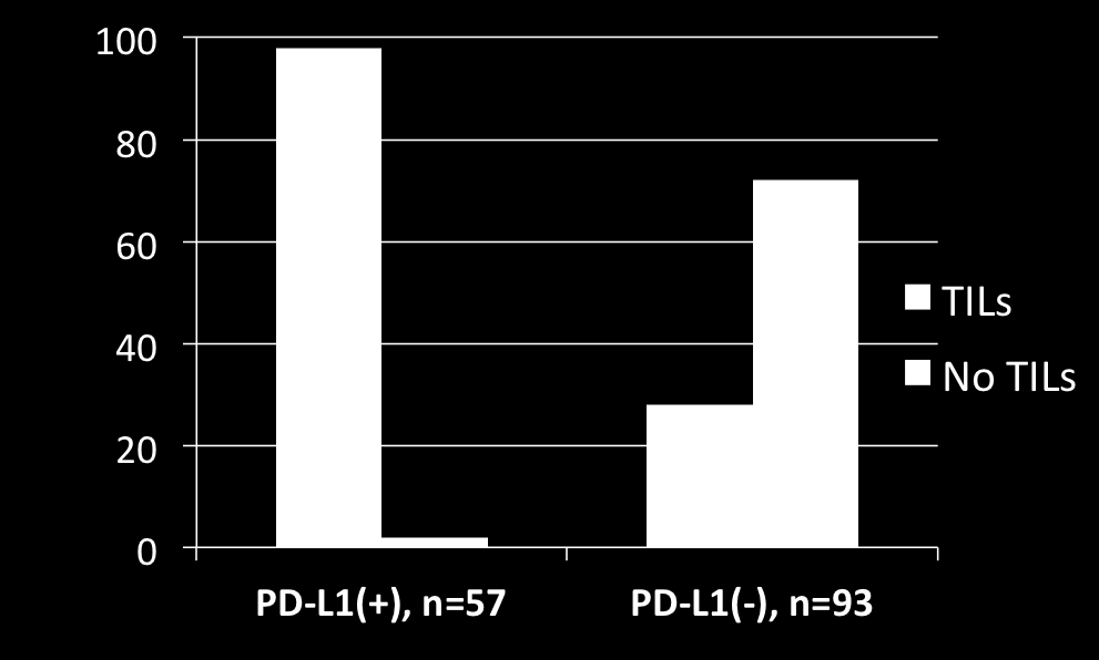 % of cases Correlation of PD-L1 expression with the presence of TILs in 150 melanocytic lesions Are these the PDL1 neg responders?