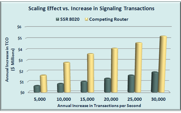 Figure 10 and Figure 11 compare the scaling effects of the two service routers.