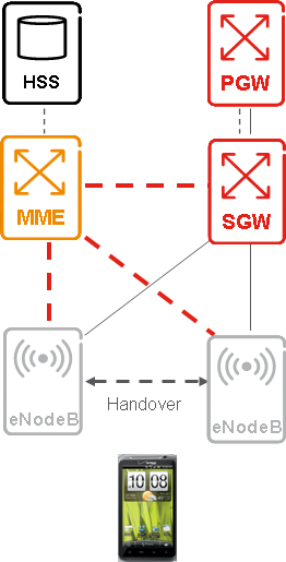 Figure 4 illustrates the control plane traffic flows for an LTE network.