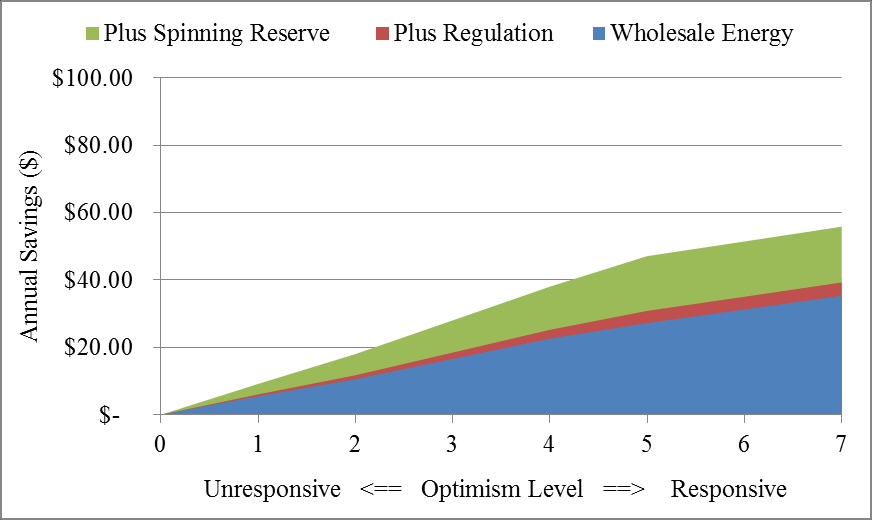 Figure 4-5: Annual cost savings ($) for an average household when applying TOU/CPP rates, frequency response, and spinning reserve in NYISO.