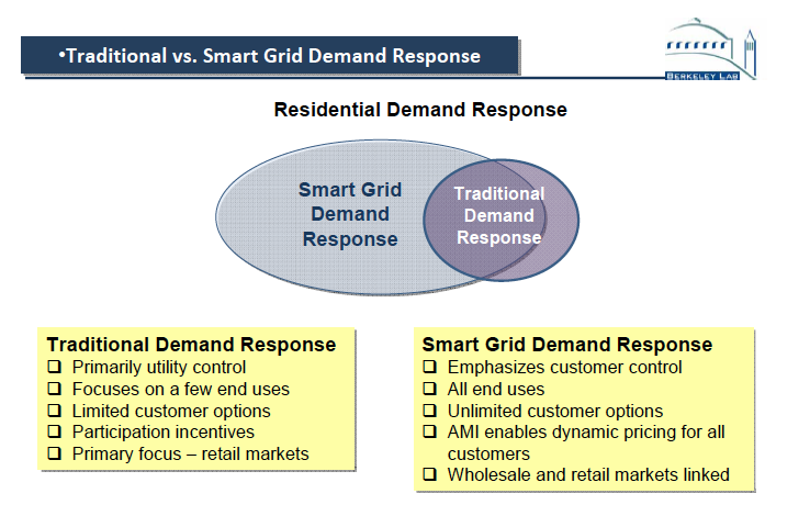 Smart Grid & Demand Response Grid managers cut a deal with the freezer: they pay it (and other freezers in