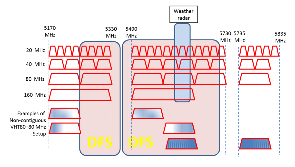 an analysis of the effects of microwave oven on wireless lans While it's seldom necessary (post-installation, anyway) to test the physical-layer behavior of a wired lan infrastructure, the same cannot be said for wireless lans.