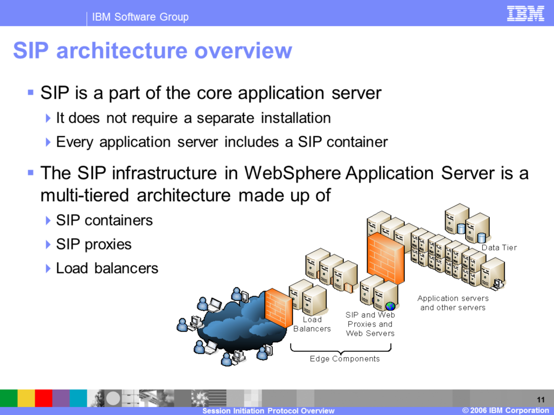 The SIP container and SIP proxy are part the WebSphere Application Server core product, and so they are present in every WebSphere Application Server installation.