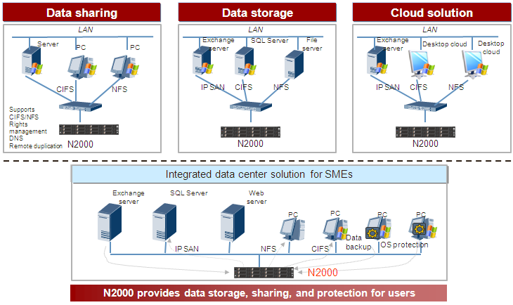 3 System Design 3 System Design 3.1 Application Scenario Figure 3-1 N2000-based unified storage Deploying a unified storage system provides sufficient storage capacity for databases and file servers.
