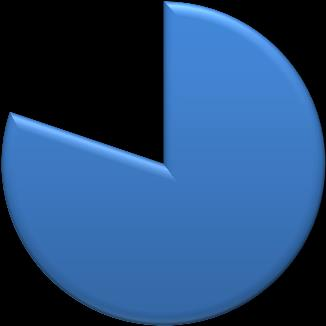 Exhibit 2: Marital Status 6% 22% 14% 58% Married Sep/Div/Widowed Single Domestic partner The majority of respondents were White, with approximately six percent known to be Hispanic and seven percent