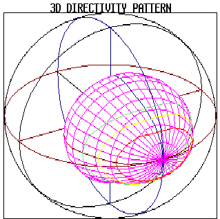 "When the SPL at all points of the sphere is plotted in 3D for a given frequency; we get what is commonly referred to as the ""directivity balloon""."