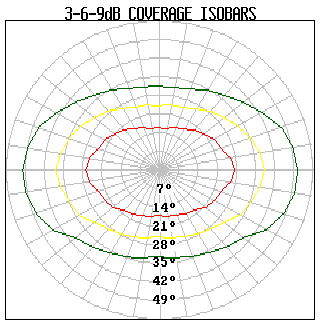 Figure 4b. Polars at 2 khz Figure 4c. Polars at 1 khz Isobar Plots If we join all the points where the level is the same on the measurement sphere, we end up with an isobar plot.