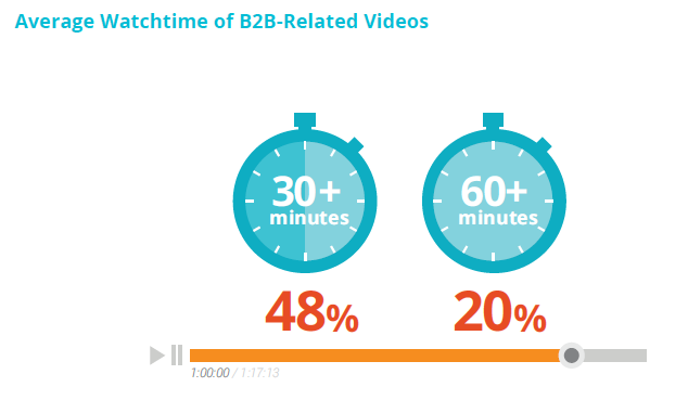 MYTH #5: Video is watched solely to gain awareness REALITY #5: B2B researchers watch video