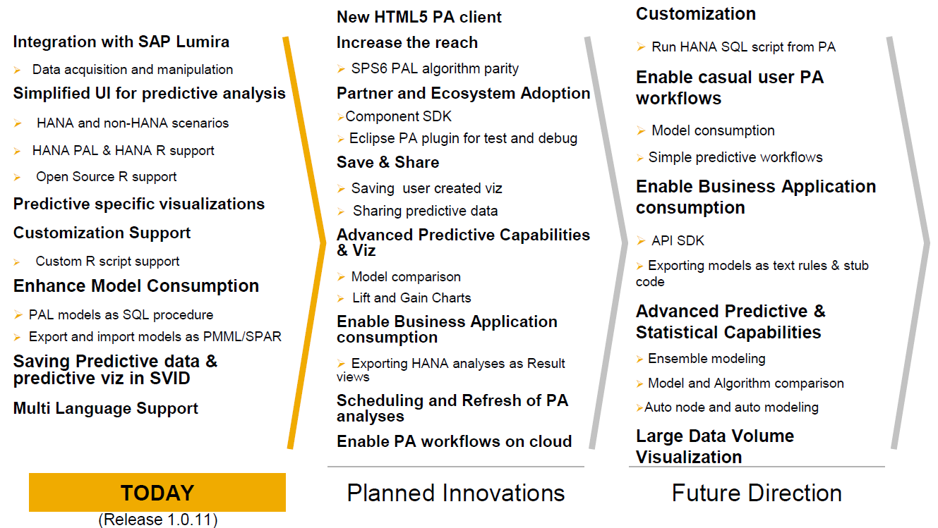 SAP Predictive Analysis Product Road Map Overview - Key Themes and Capabilities This is the