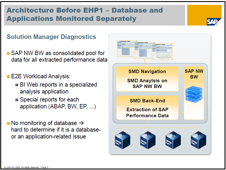 In the Database Performance Warehouse, all relevant performance indicators that are collected by the DBA Cockpit are stored in an SAP Business Warehouse (BW) system.