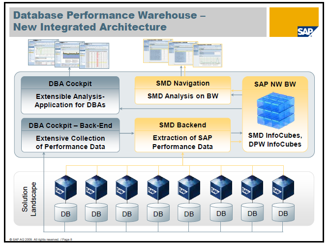 After the implementation of the Database Performance Warehouse, the database performance can be reviewed independently or as part of an E2E analysis: The SQL Server specific reports delivered with