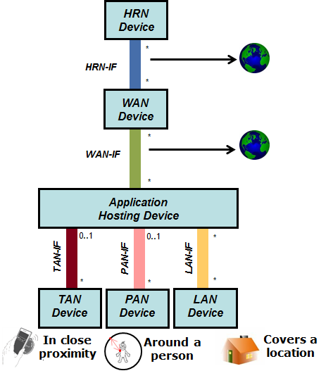 Figure 3-8 Information exchange at a location (Local Area Network). The network is able to cover an entire location (building / campus).