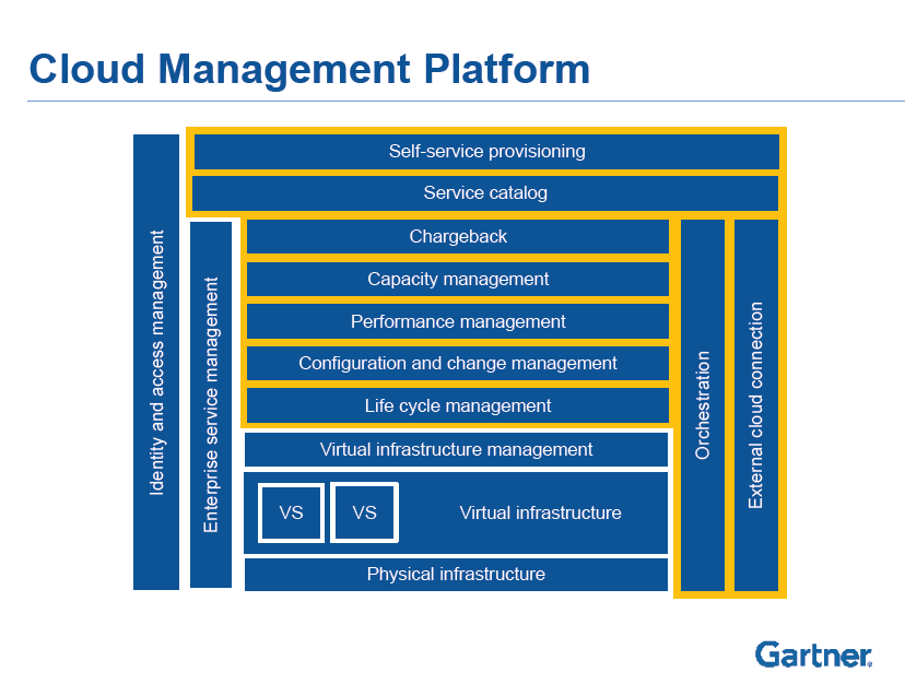 Cloud Management Platform CMP Capabilities Service Catalog Chargeback Capacity Management Performance Management http://www.gartner.