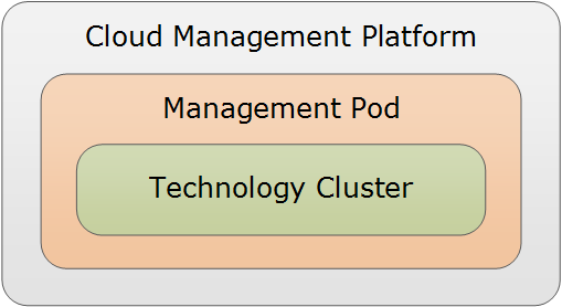 The cloud management platform supports the entire management infrastructure for this solution.