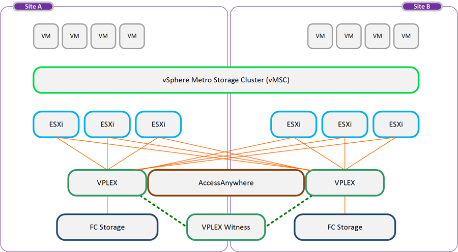 In the unlikely event that the preferred site fails, VPLEX Witness intervenes and ensures that access to the surviving cluster is automatically maintained.