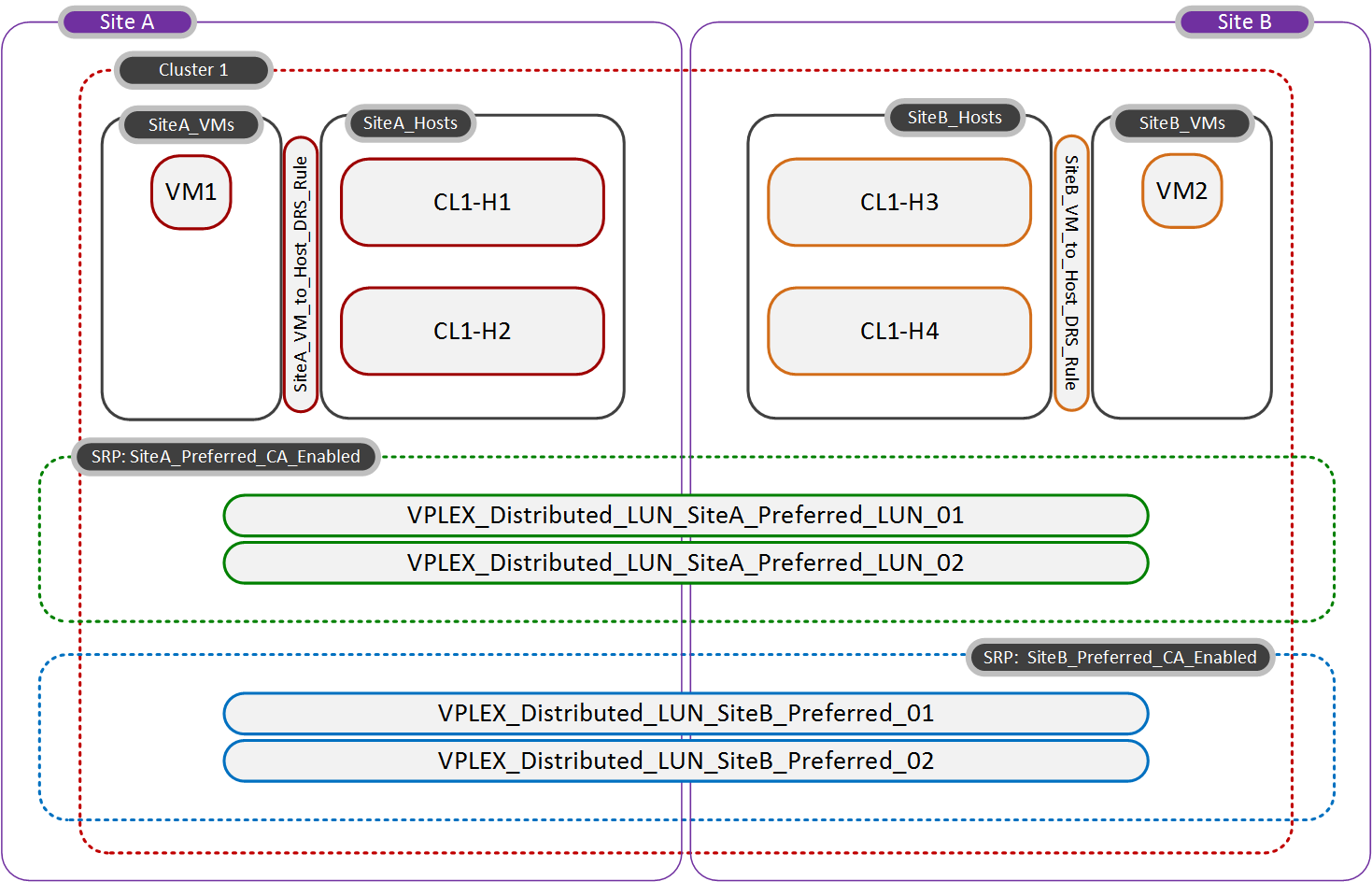 Figure 19 shows a simple example of two scenarios where virtual machines are deployed to a vmsc and how the logic operates to place those virtual machines on their preferred sites. Figure 19.