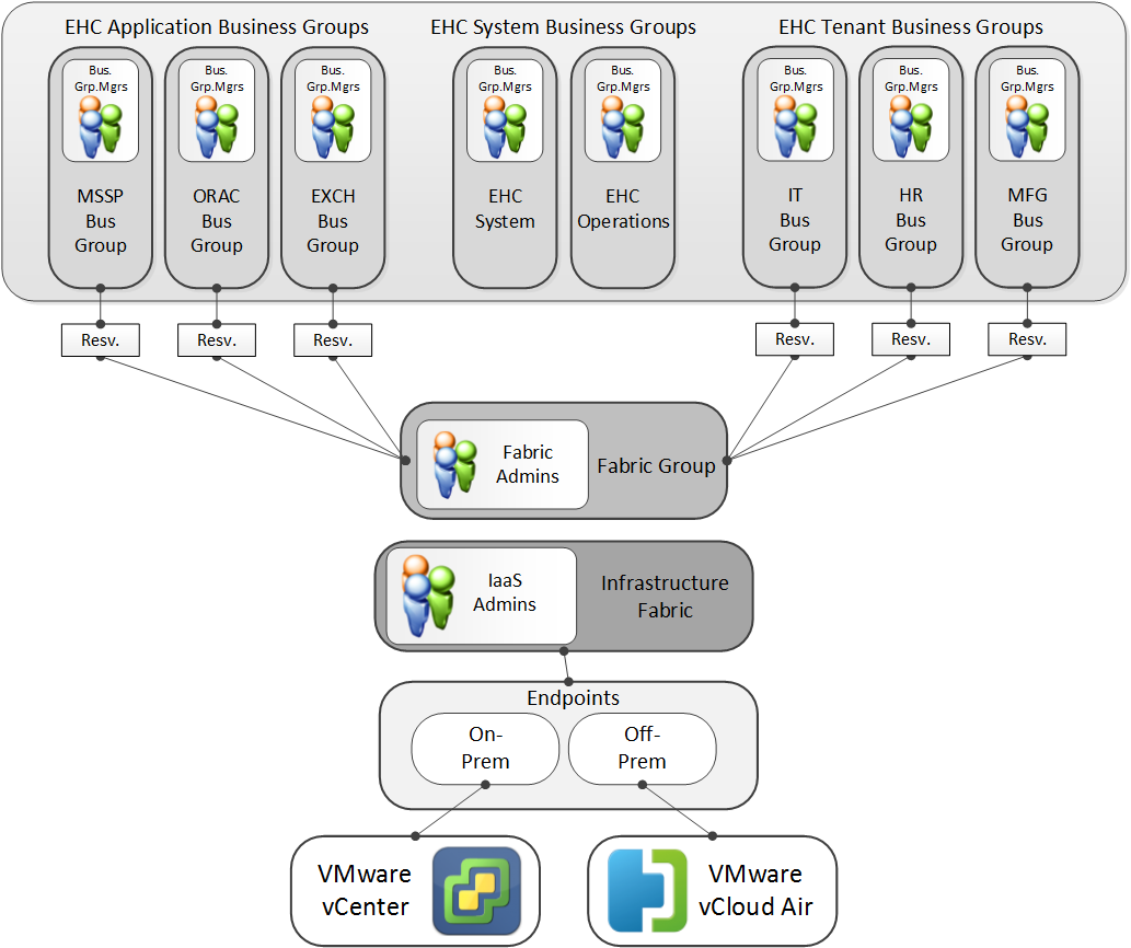 Figure 39. Software-defined data center tenant design and endpoints. ViPR tenants The Federation Enterprise Hybrid Cloud uses a single ViPR tenant.