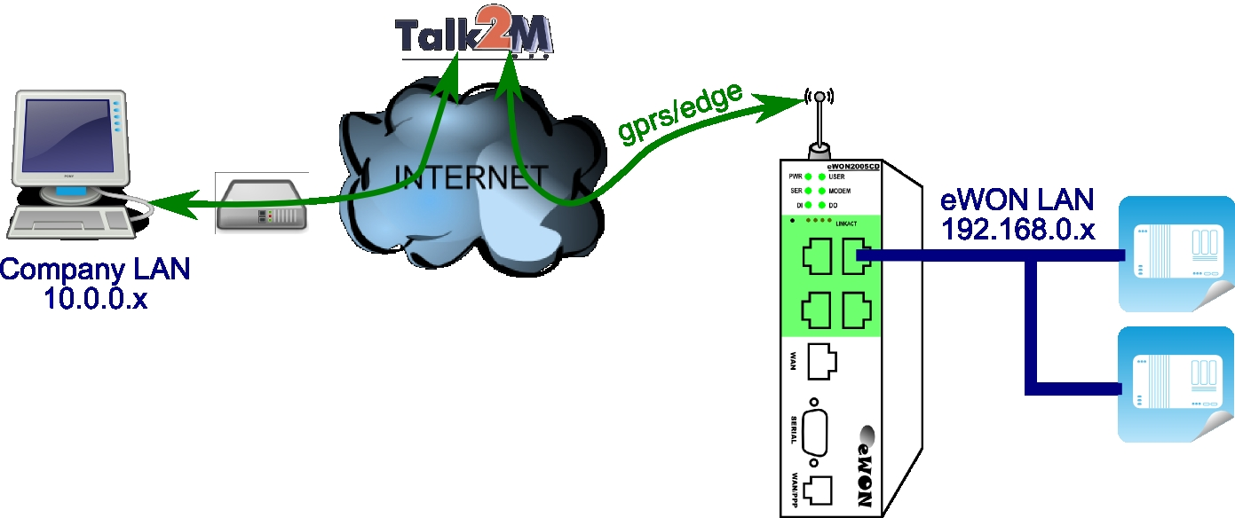 how to connect modems internet through a lan port
