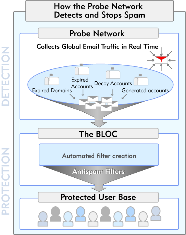 The Probe Network What It Does Collects spam from all over the world Redirects spam to Symantec for analysis Why It s Important Provides early warning of spam attacks and threats Helps track global