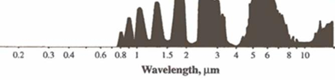 The pattern of electromagnetic wavelengths that are absorbed or