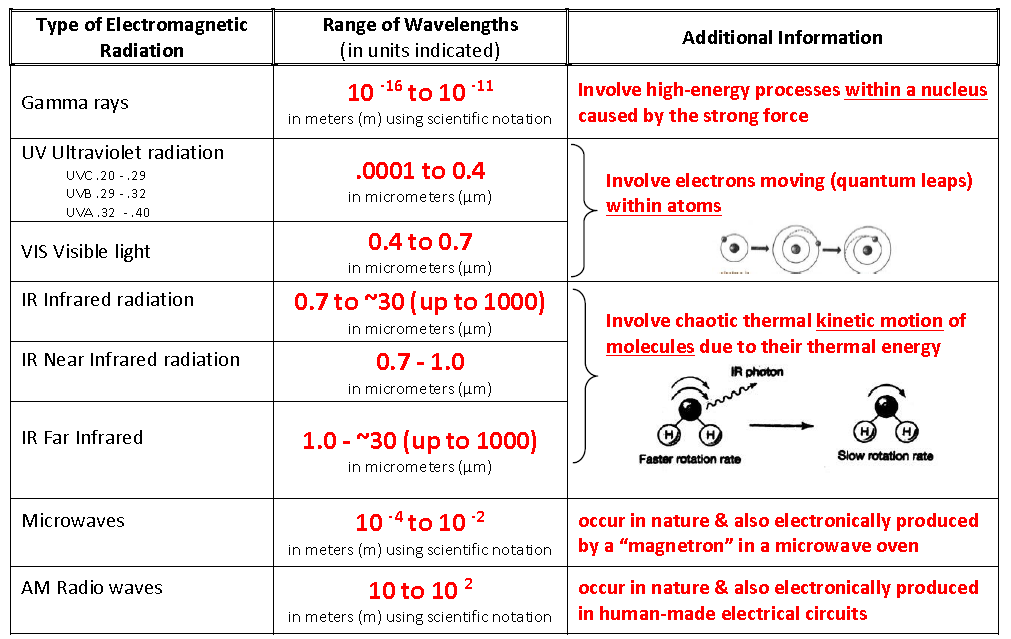 Understand these details on the spectrum & memorize Visible Light range