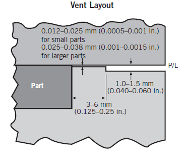 Tooling design Venting Air is displaced by resin in the cavity during the injection molding process, requiring a path for the air to be evacuated.
