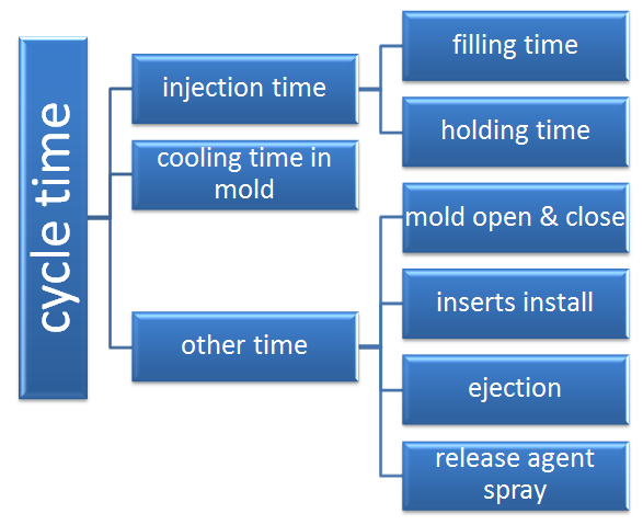 Time The time required to complete an injection molding process is called the molding cycle, it includes the following parts: Injection time, cooling time and the other time.