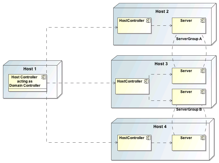 JBoss AS7 AdministrationArchitecture domain management different