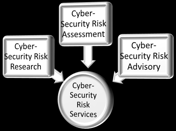 Cyber-Security Risk Research Centre will merge the boundaries of Geo-security, Cyber-security and Space-security Understanding the nature of client objectives and their current challenges, Risk Group