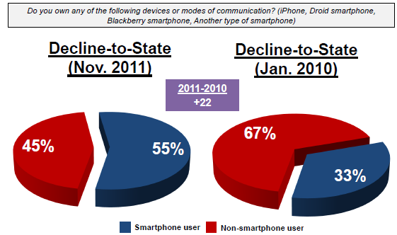 Tulchin Research Survey Results 7 Graphic 9: Facebk Use Amng DTS Vters Similarly, Smartphne use has increased dramatically with DTS vters in the state.