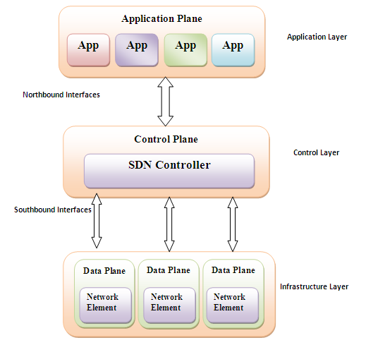 Fig. 1 Layer wise SDN Architecture SDN Controller is the brain of the network that interacts with the data plane via a Southbound Interface (SBI), also called Control Data Plane Interface (i.e. OpenFlow).